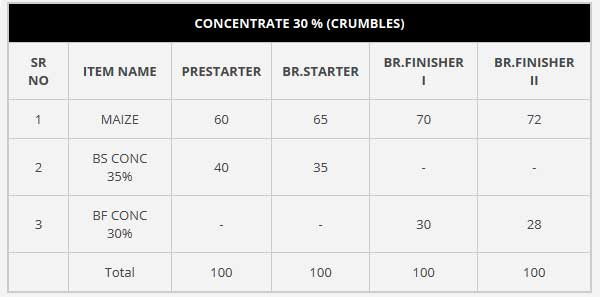 Concentrate 30% Crumbles