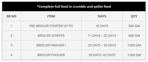 Complete full feed in crumble and pallet feed